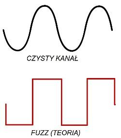 Kanał czysty i kanał przesterowany efektem typu fuzz