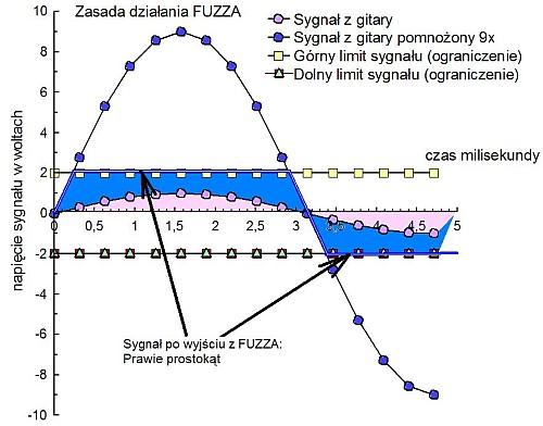 Zasada działania Fuzza