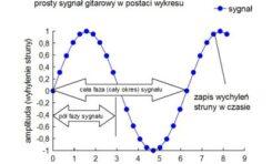 Akademia Transformacji Dźwięku: Efekty modulacyjne
