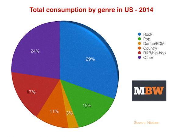 Rock najchętniej konsumowaną muzyką w roku 2014