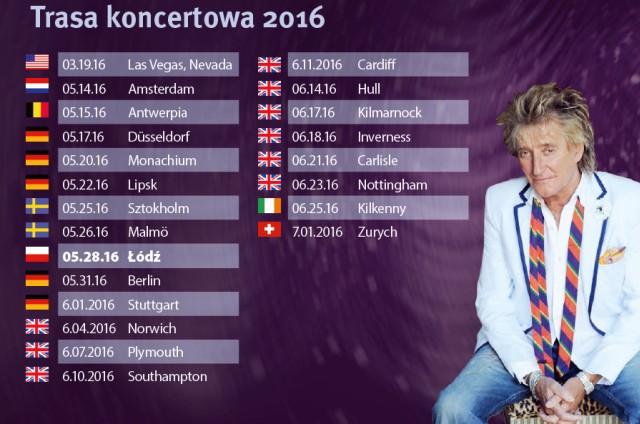 Międzykontynentalne tournée Roda Stewarta