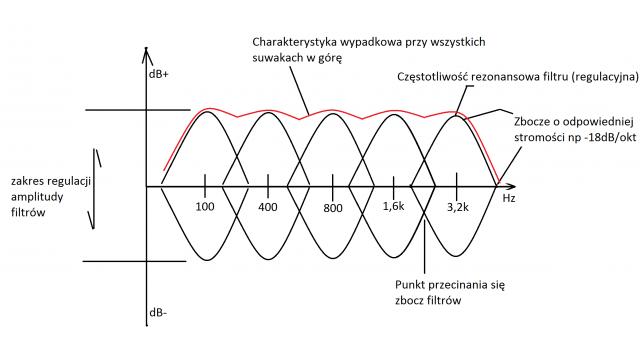 Charakterystyka equalizera pięciopasmowego